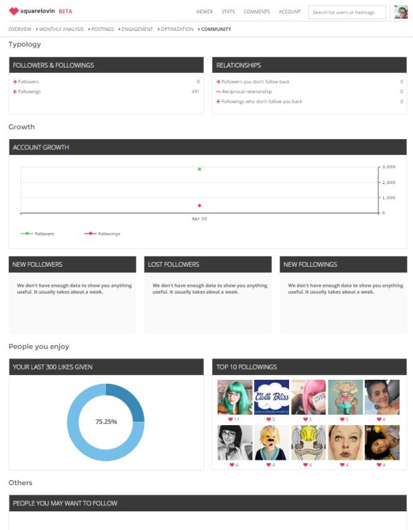 community, instagram, squarelovin, marketing